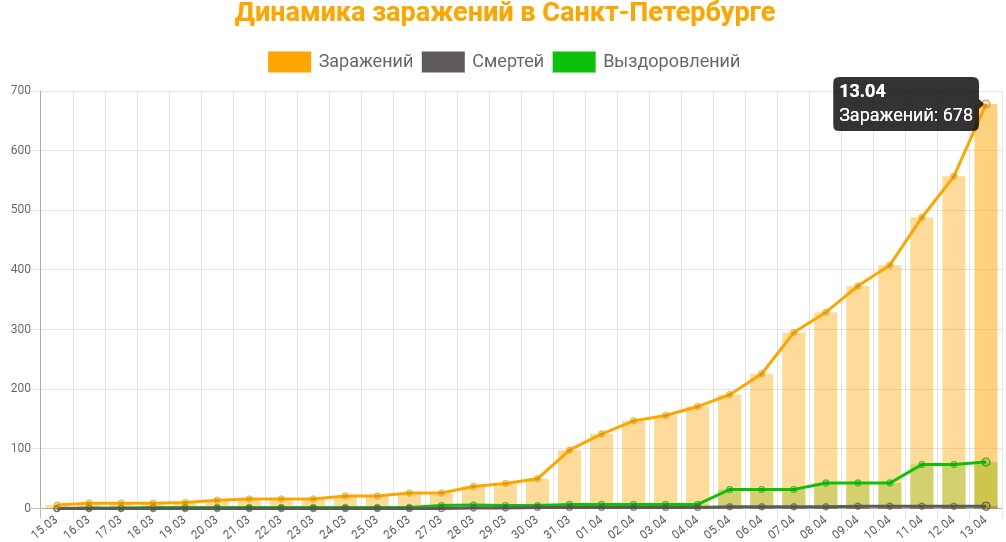 Статистика коронавируса в Санкт-Петербурге на 13 апреля 2020 график заражений, смертей, выздоровлений.