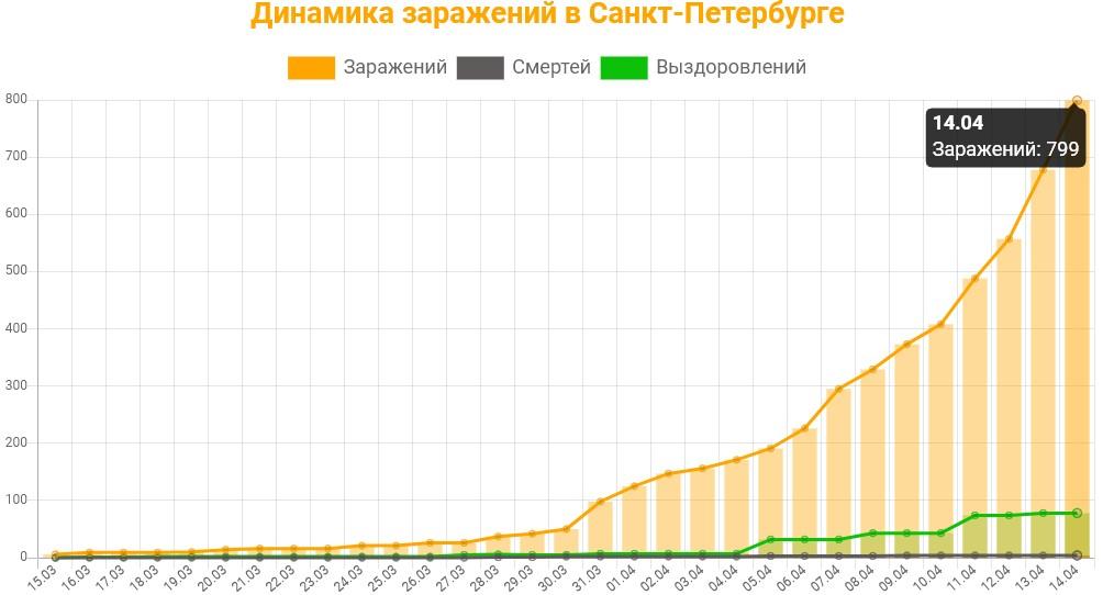 Статистика коронавируса в Санкт-Петербурге на 14 апреля 2020 график заражений, смертей, выздоровлений.