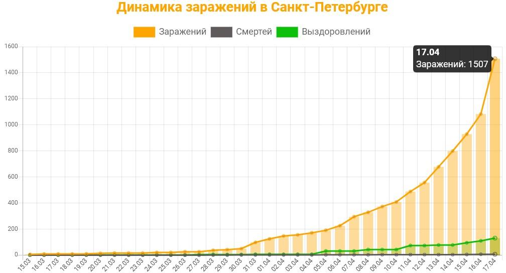 Статистика коронавируса в Санкт-Петербурге на 17 апреля 2020 график заражений, смертей, выздоровлений.