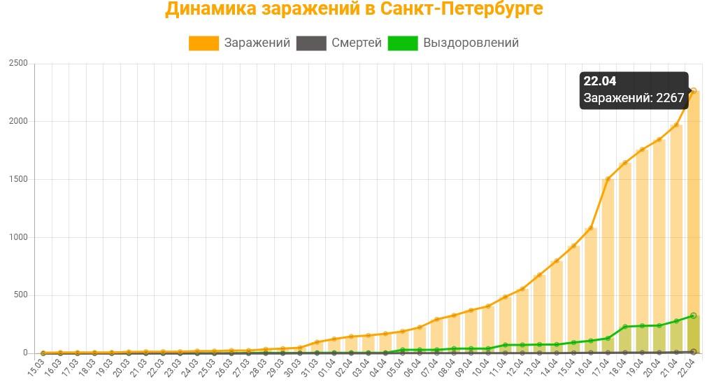 Статистика коронавируса в Санкт-Петербурге на 22 апреля 2020 график заражений, смертей, выздоровлений.
