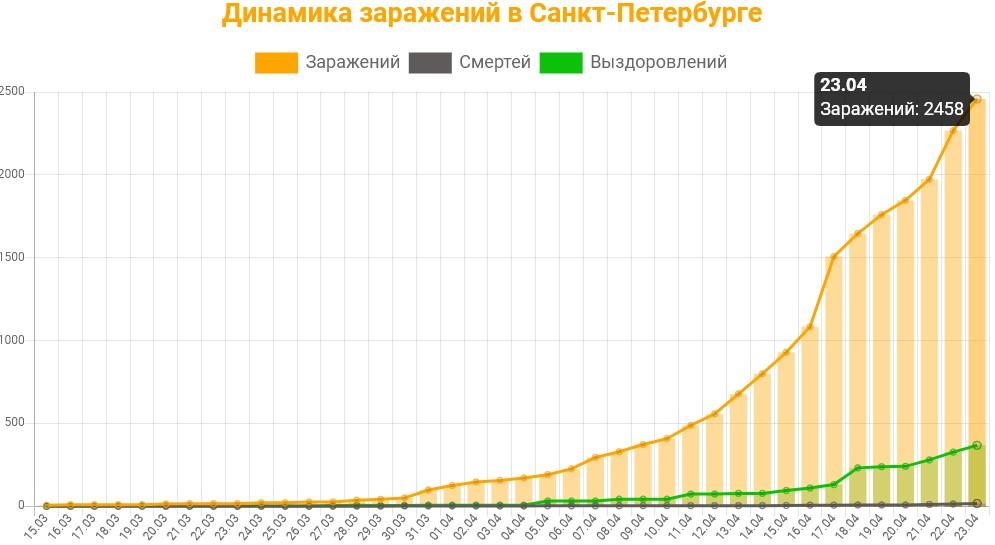 Статистика коронавируса в Санкт-Петербурге на 23 апреля 2020 график заражений, смертей, выздоровлений.