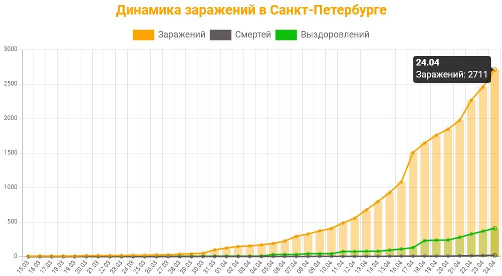 Статистика коронавируса в Санкт-Петербурге на 24 апреля 2020 график заражений, смертей, выздоровлений.
