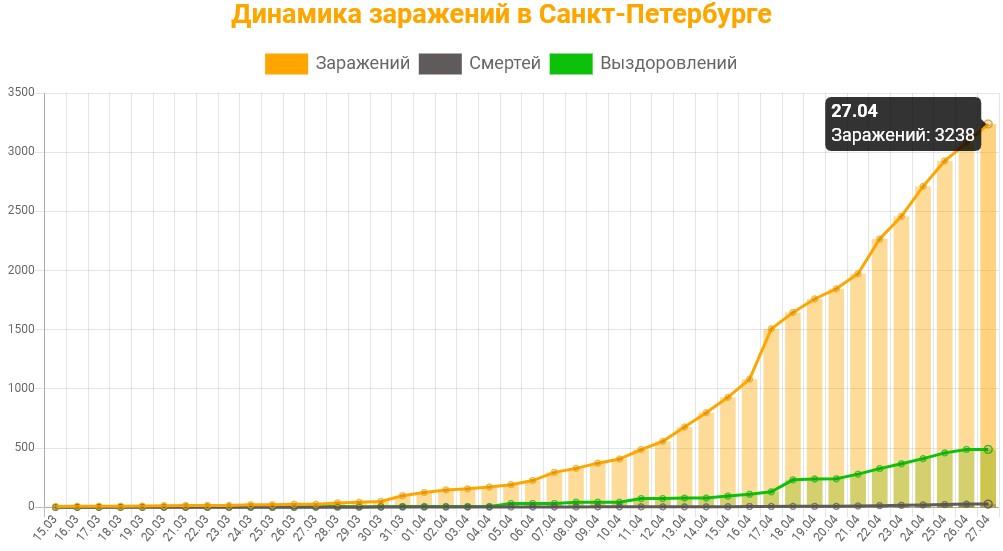 Статистика коронавируса в Санкт-Петербурге на 27 апреля 2020 график заражений, смертей, выздоровлений.