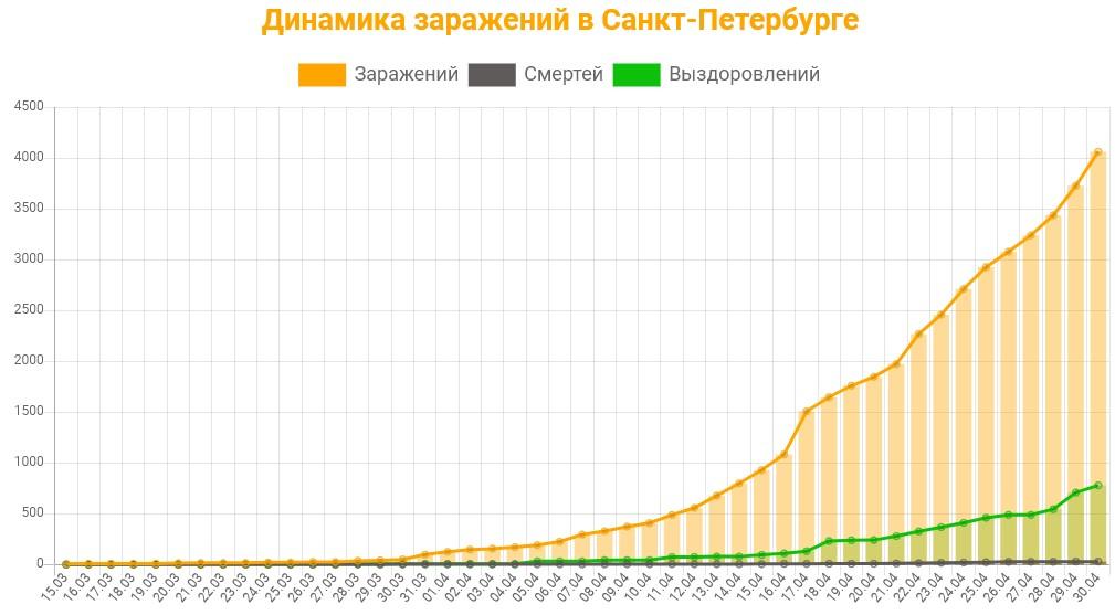 Статистика коронавируса в Санкт-Петербурге на 30 апреля 2020 график заражений, смертей, выздоровлений.