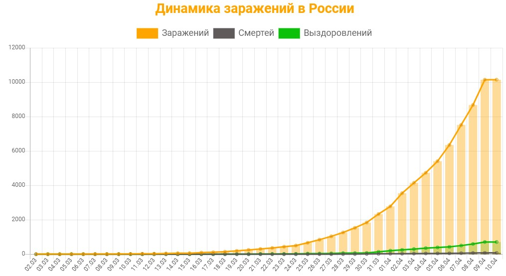Статистика заражений коронавирусом в России на 10 апреля 2020