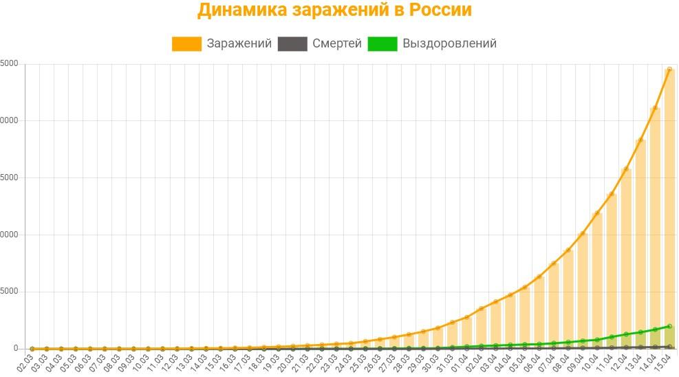 Статистика заражений коронавирусом в России на 15 апреля 2020