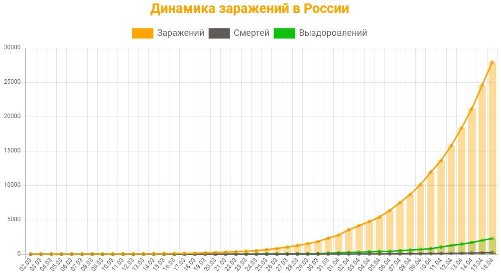 Статистика заражений коронавирусом в России на 16 апреля 2020
