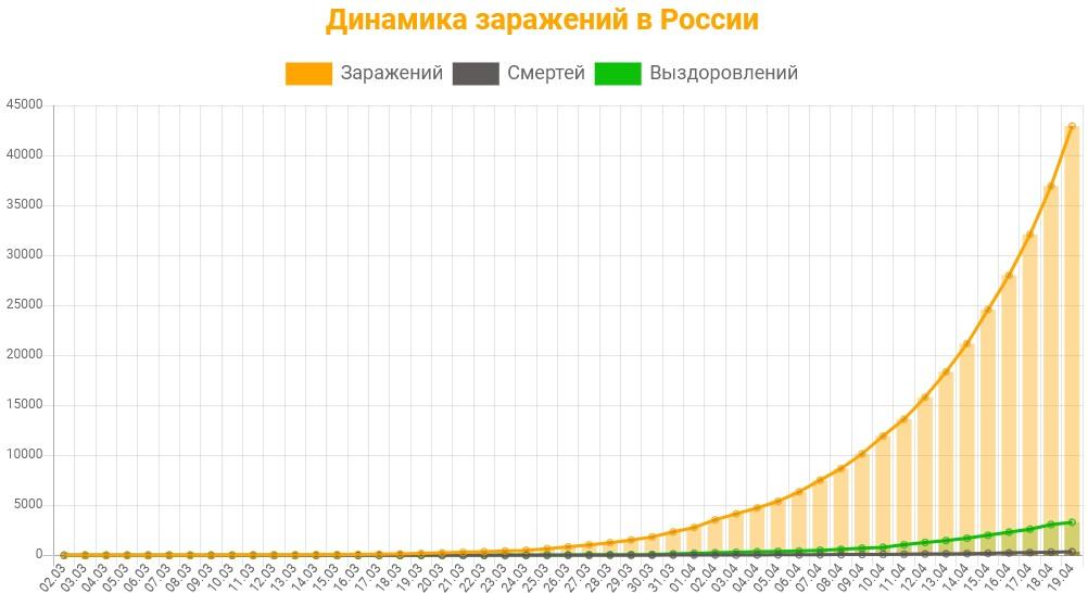 Статистика заражений коронавирусом в России на 19 апреля 2020