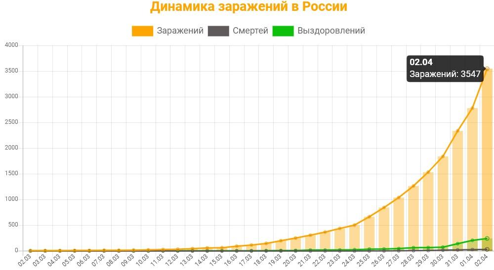 Статистика заражений коронавирусом в России на 2 апреля 2020