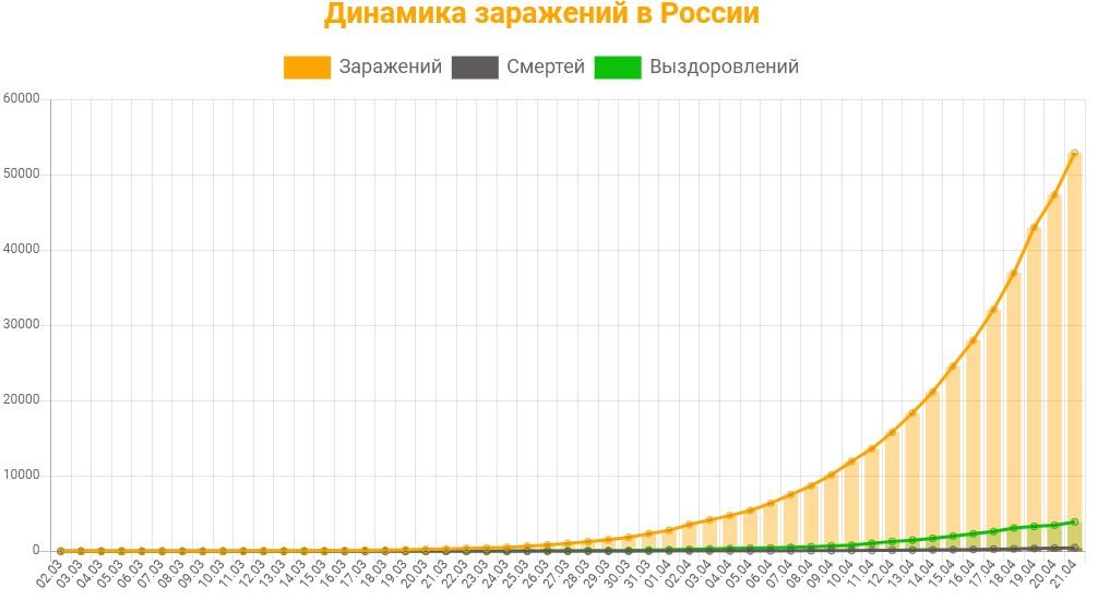 Статистика заражений коронавирусом в России на 21 апреля 2020