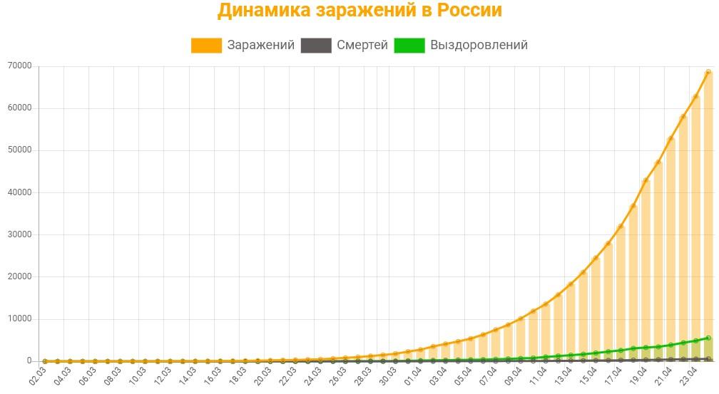 Статистика заражений коронавирусом в России на 24 апреля 2020