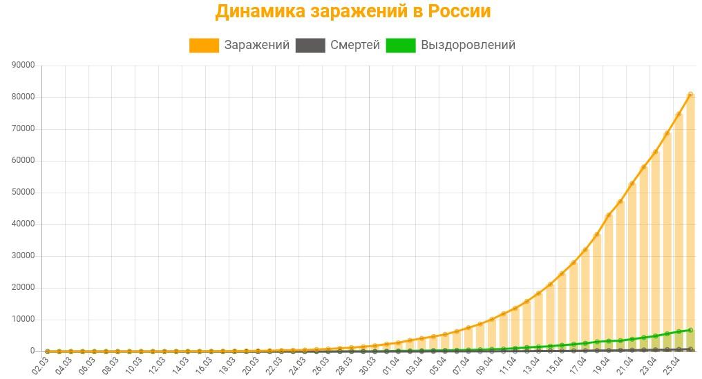 Статистика заражений коронавирусом в России на 26 апреля 2020