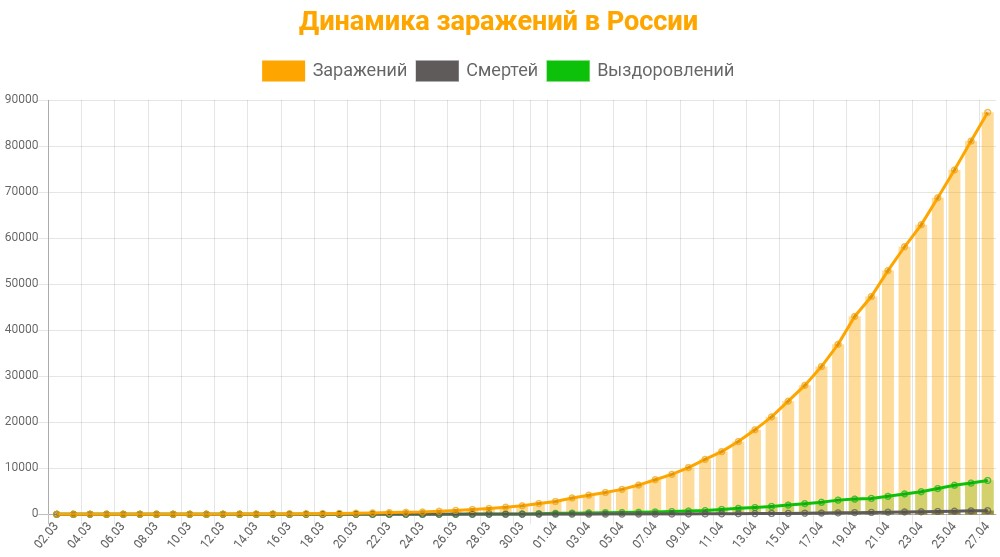Статистика заражений коронавирусом в России на 27 апреля 2020