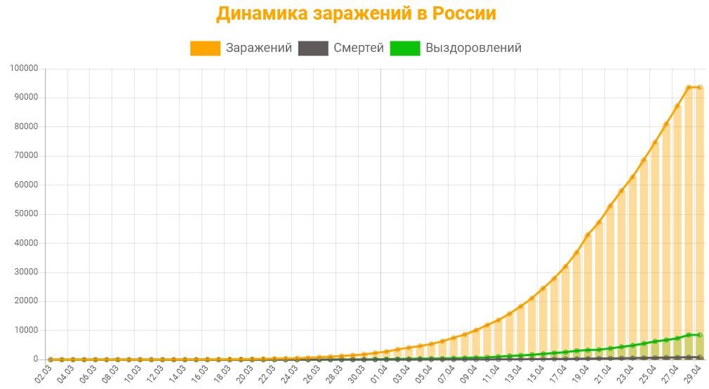 Статистика заражений коронавирусом в России на 29 апреля 2020