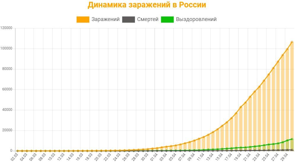 Статистика заражений коронавирусом в России на 30 апреля 2020
