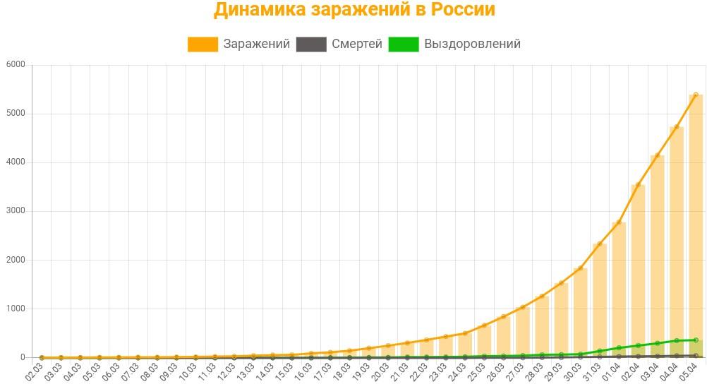 Статистика заражений коронавирусом в России на 5 апреля 2020