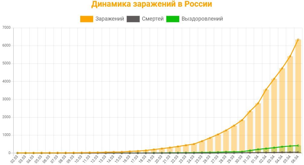Статистика заражений коронавирусом в России на 6 апреля 2020