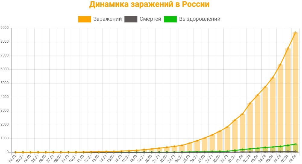 Статистика заражений коронавирусом в России на 8 апреля 2020