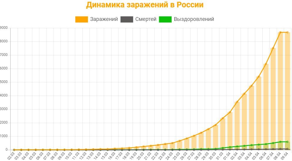 Статистика заражений коронавирусом в России на 9 апреля 2020