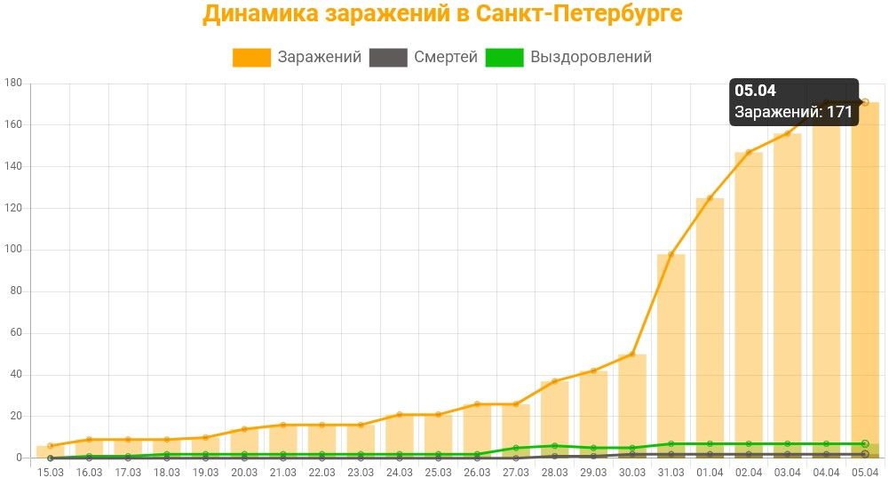 Статистика коронавируса в Санкт-Петербурге на 5 апреля 2020 график заражений, смертей, выздоровлений.
