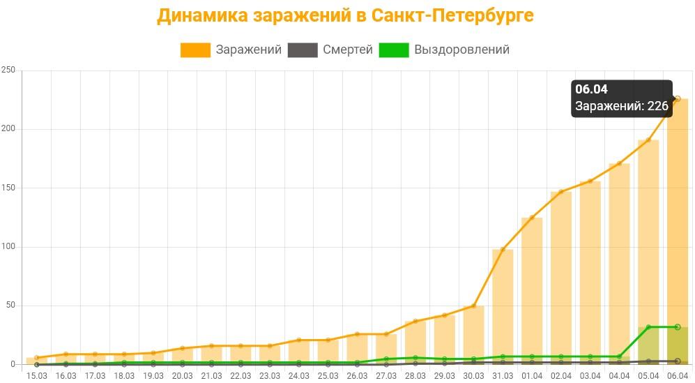 Статистика коронавируса в Санкт-Петербурге на 6 апреля 2020 график заражений, смертей, выздоровлений.