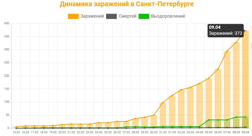 Статистика коронавируса в Санкт-Петербурге на 9 апреля 2020 график заражений, смертей, выздоровлений.