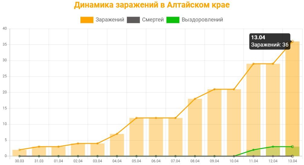 График динамики заражений в Алтайском крае на 13 апреля 2020 года