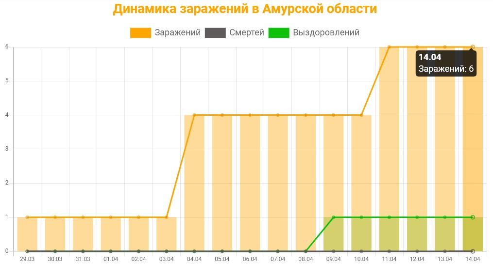 График динамики заражений в Амурской области на 14 апреля 2020 года