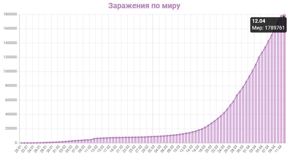 График заражения коронавирусом в мире на 12 апреля 2020 года
