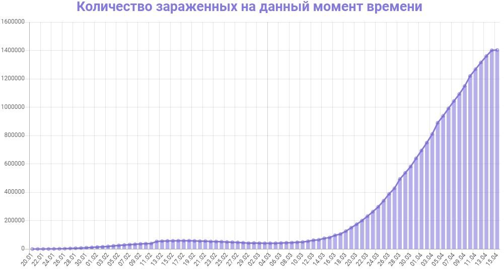 График заражения коронавирусом в мире на 15 апреля 2020 года