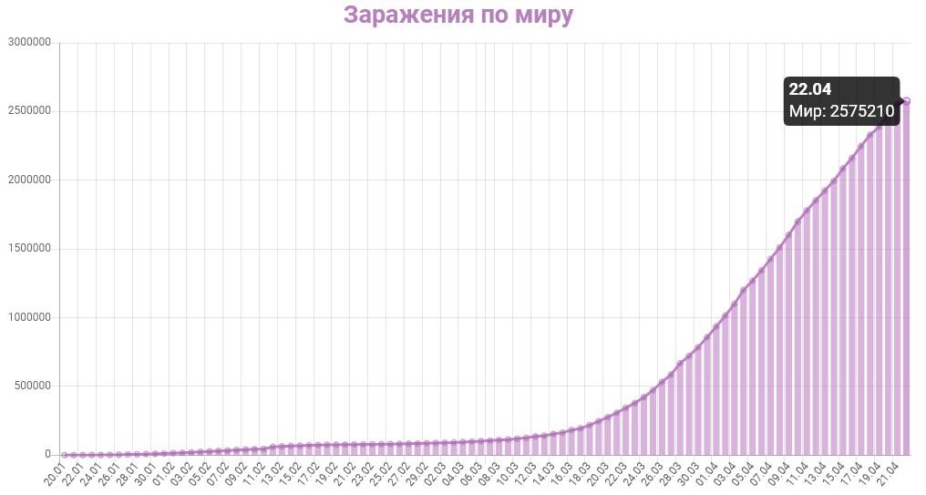 График заражения коронавирусом в мире на 22 апреля 2020 года