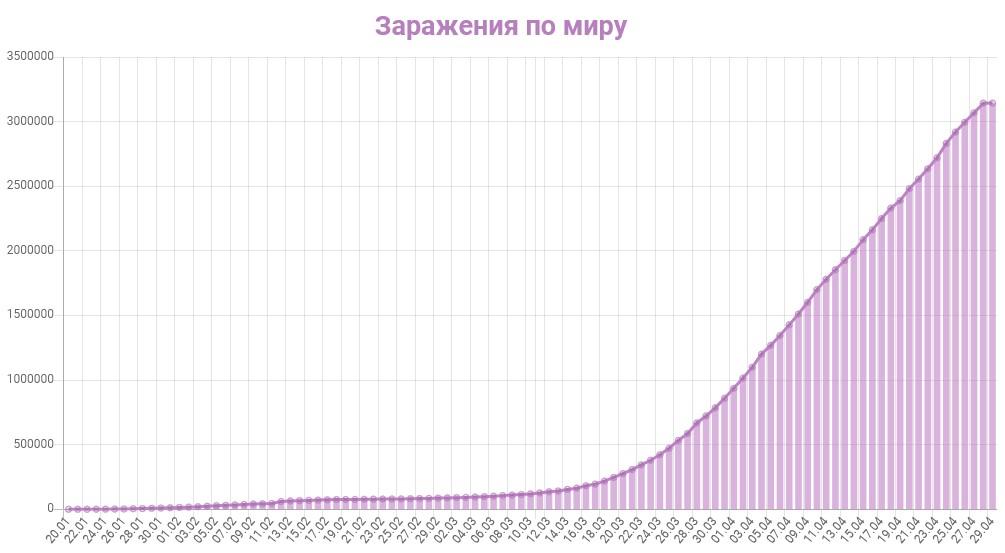 График заражения коронавирусом в мире на 29 апреля 2020 года