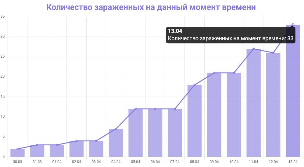 График количества зараженных коронавирусом в Алтайском крае на 13 апреля 2020 года