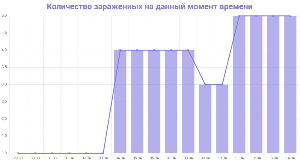 График количества зараженных коронавирусом в Амурской области на 14 апреля 2020 года