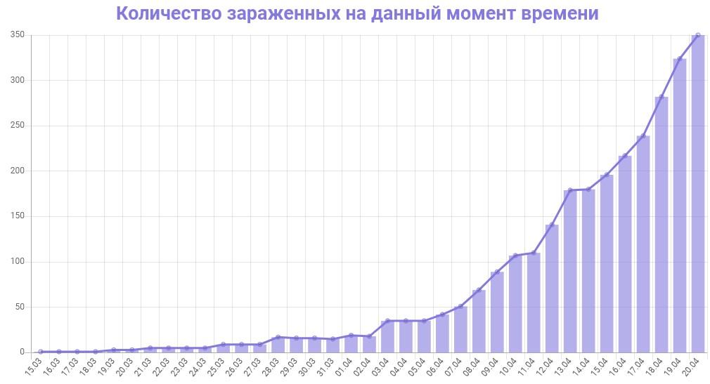 График количества зараженных коронавирусом в Краснодарском крае на 21 апреля 2020 года