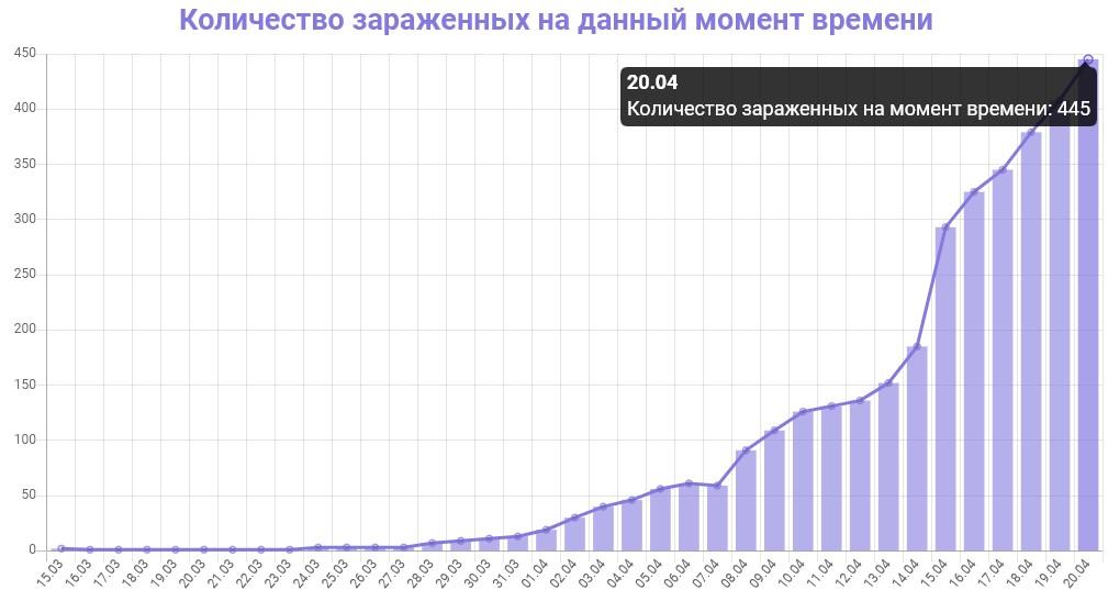 График количества зараженных коронавирусом в Ленинградской области на 20 апреля 2020 года