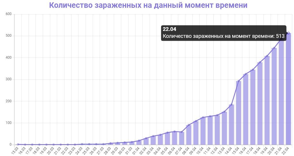 График количества зараженных коронавирусом в Ленинградской области на 22 апреля 2020 года