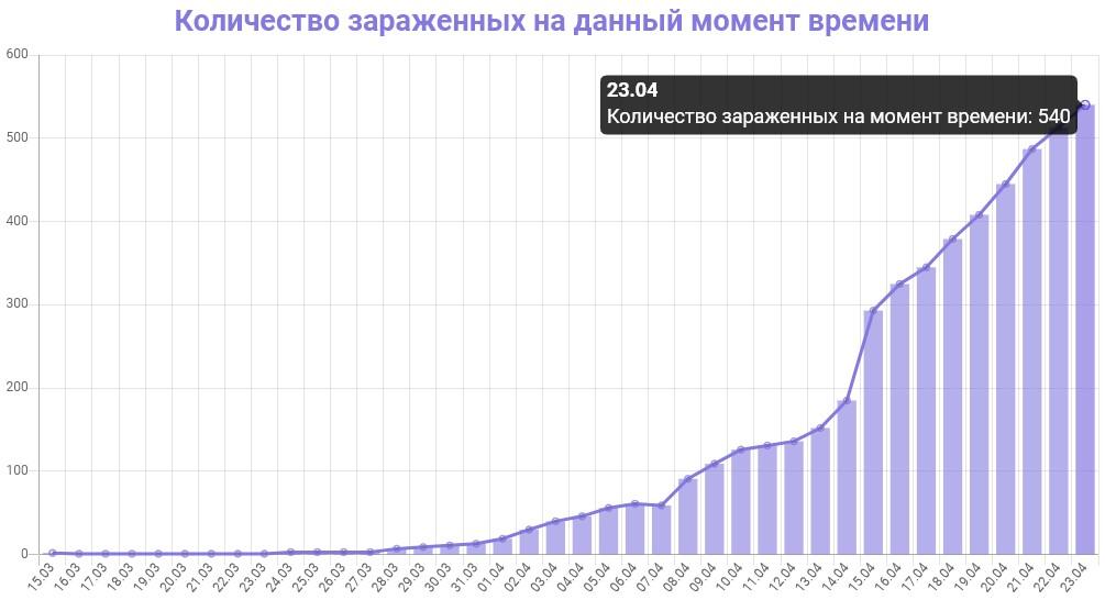 График количества зараженных коронавирусом в Ленинградской области на 23 апреля 2020 года