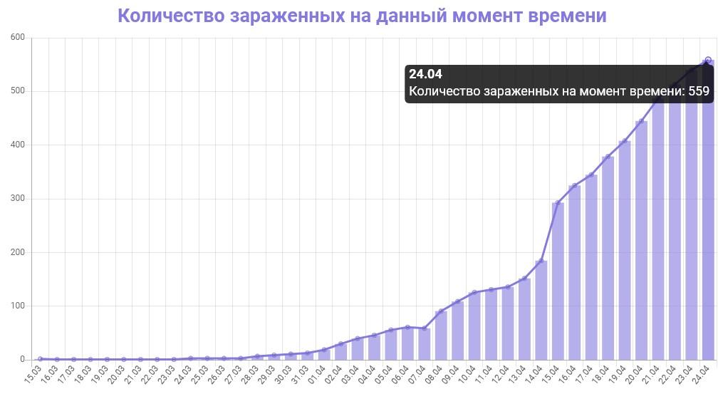 График количества зараженных коронавирусом в Ленинградской области на 24 апреля 2020 года