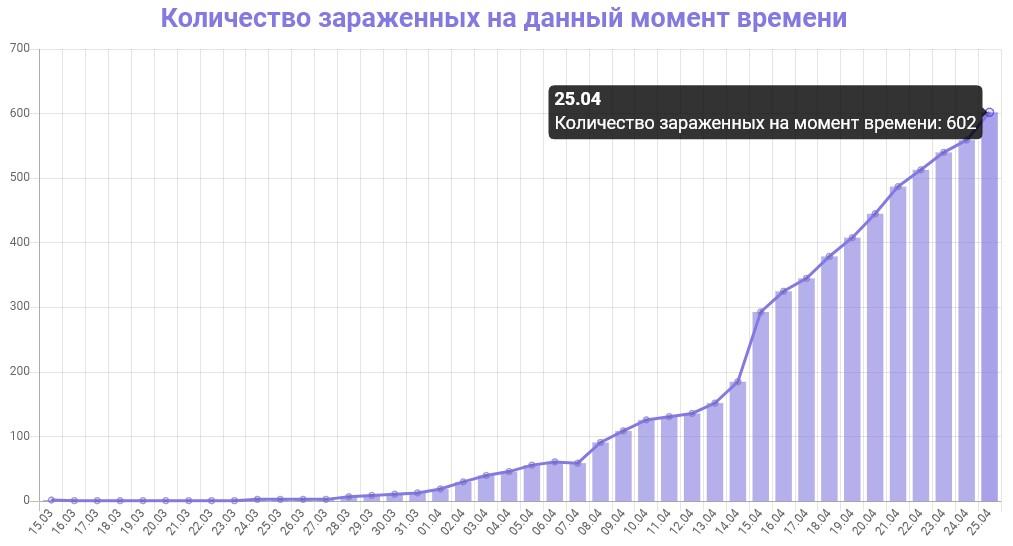 График количества зараженных коронавирусом в Ленинградской области на 25 апреля 2020 года