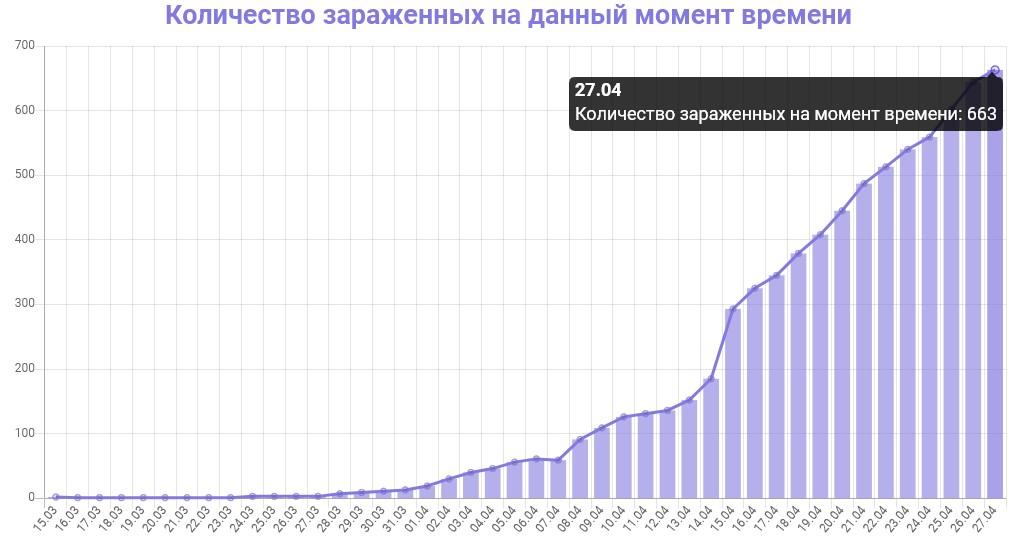 График количества зараженных коронавирусом в Ленинградской области на 28 апреля 2020 года