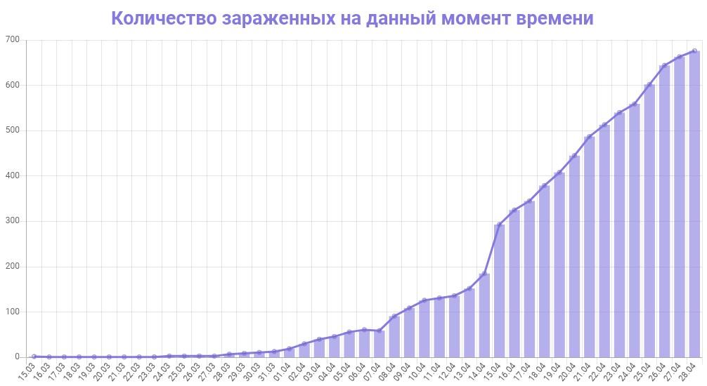 График количества зараженных коронавирусом в Ленинградской области на 29 апреля 2020 года