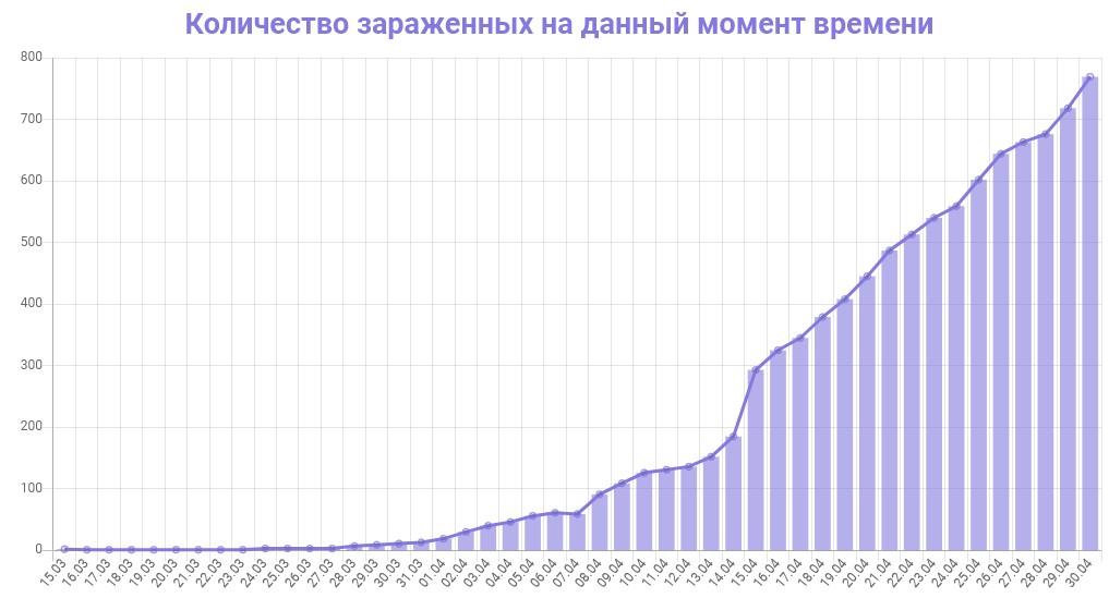 График количества зараженных коронавирусом в Ленинградской области на 30 апреля 2020 года