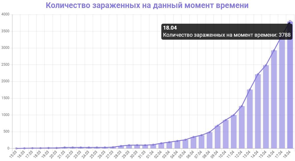 График количества зараженных коронавирусом в Московской области на 18 апреля 2020 года