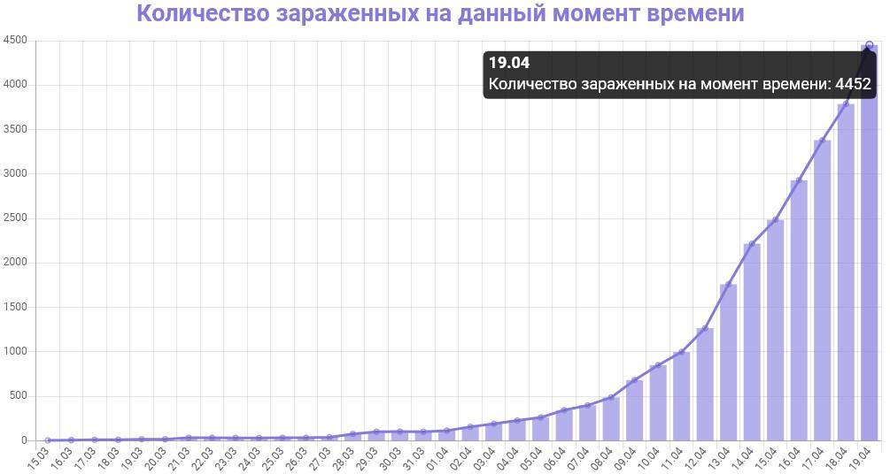 График количества зараженных коронавирусом в Московской области на 19 апреля 2020 года