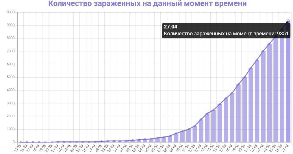 График количества зараженных коронавирусом в Московской области на 27 апреля 2020 года