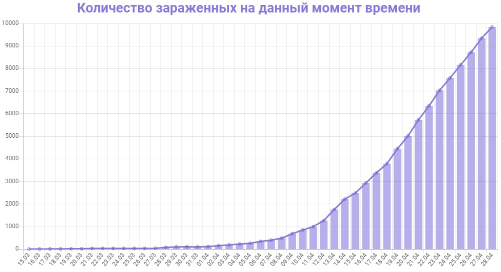 График количества зараженных коронавирусом в Московской области на 29 апреля 2020 года