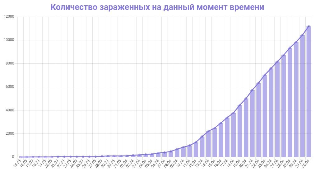 График количества зараженных коронавирусом в Московской области на 30 апреля 2020 года