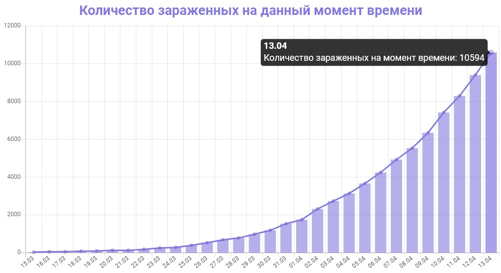 График количества зараженных коронавирусом в Москве на 13 апреля 2020 года