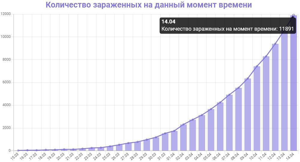 График количества зараженных коронавирусом в Москве на 14 апреля 2020 года